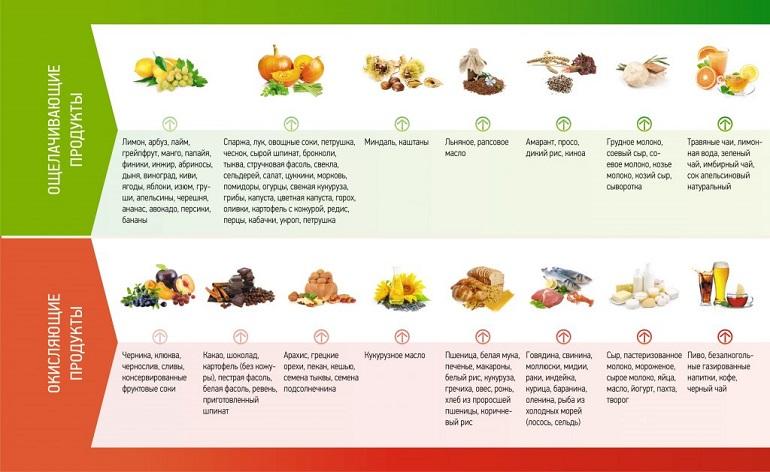 Щелочная диета от всех болезней: улучшит состояние организма
